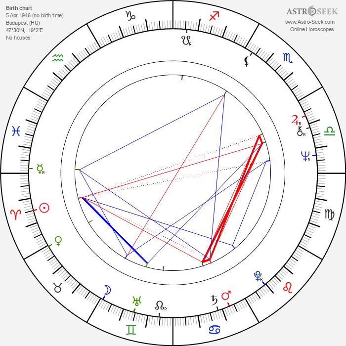 János Bródy - Astrology Natal Birth Chart