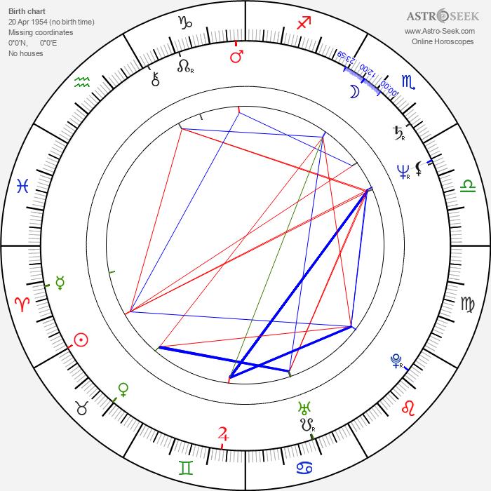 János Derzsi - Astrology Natal Birth Chart