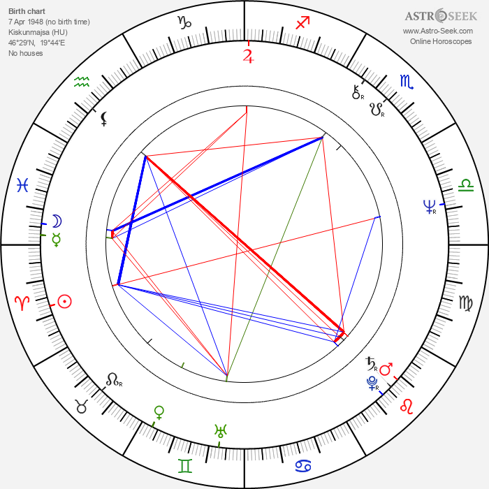 Janos Edelenyi - Astrology Natal Birth Chart