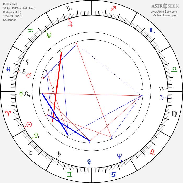 János Kerekes - Astrology Natal Birth Chart