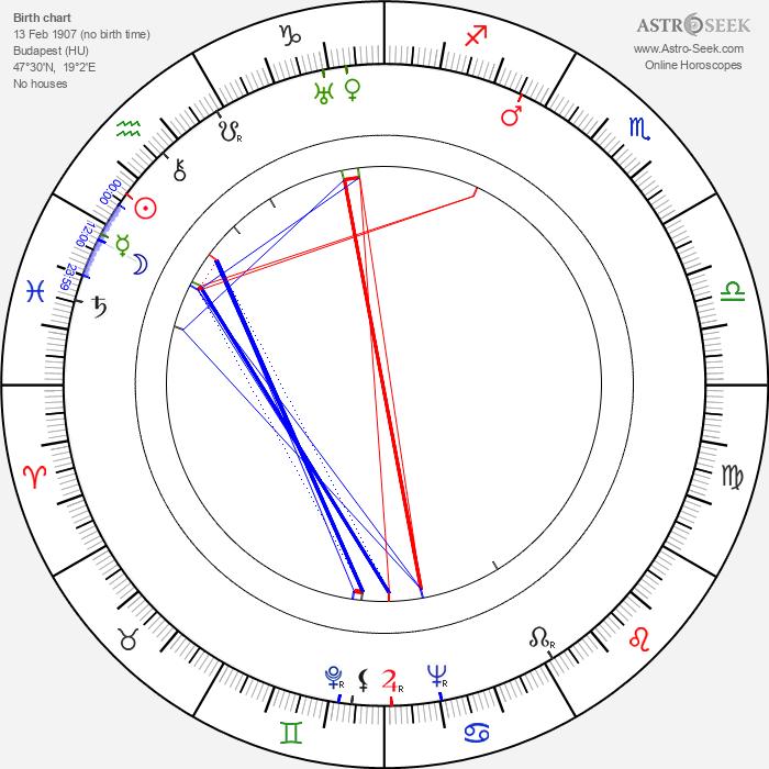 János Rajz - Astrology Natal Birth Chart