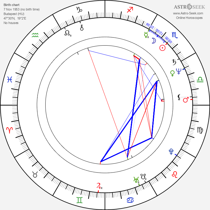 János Xantus - Astrology Natal Birth Chart