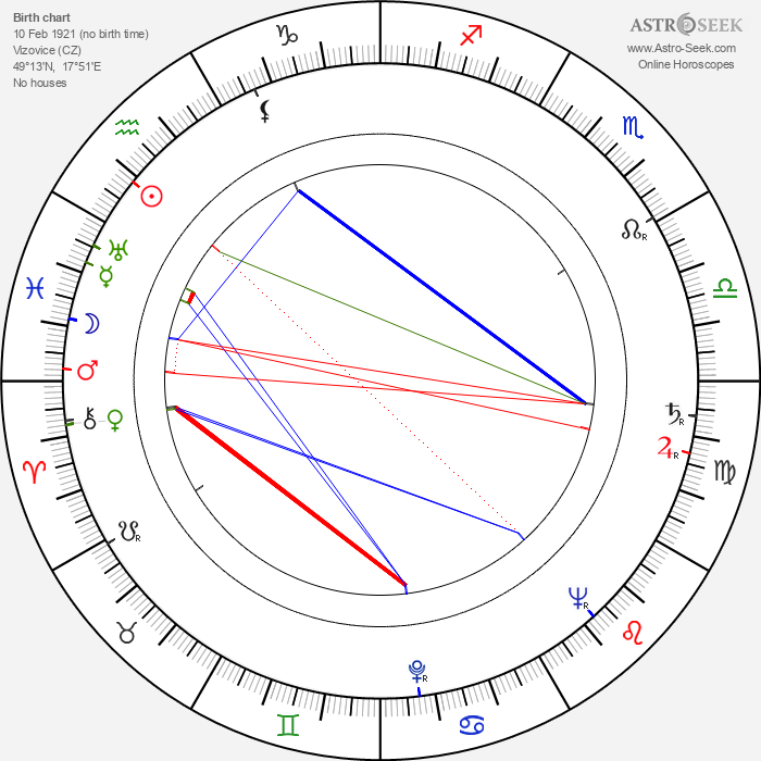 Janoslav Mikulín - Astrology Natal Birth Chart