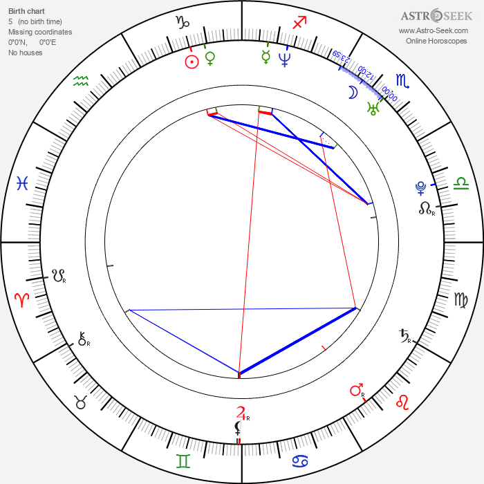 January Jones - Astrology Natal Birth Chart