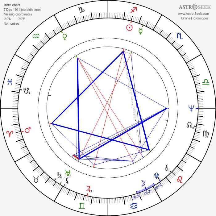 Janusz Bukowski - Astrology Natal Birth Chart