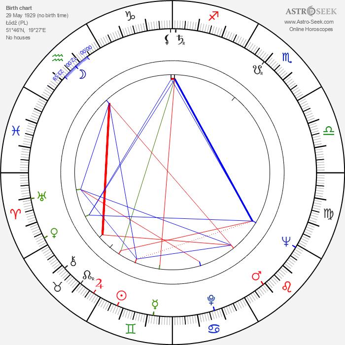 Janusz Dunski - Astrology Natal Birth Chart