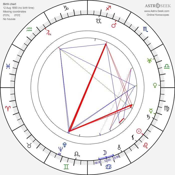 Janusz Dziewonski - Astrology Natal Birth Chart