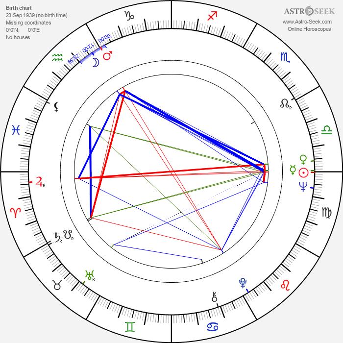 Janusz Gajos - Astrology Natal Birth Chart