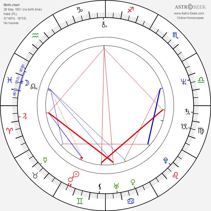 Janusz Grenda - Astrology Natal Birth Chart