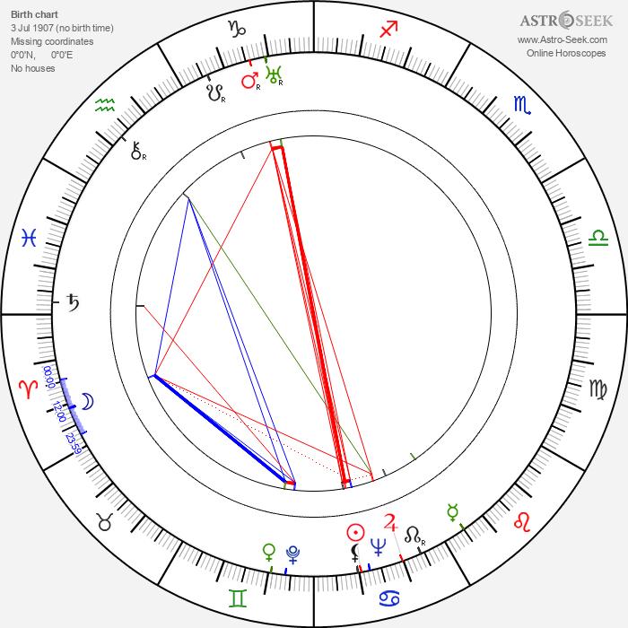 Janusz Jaron - Astrology Natal Birth Chart