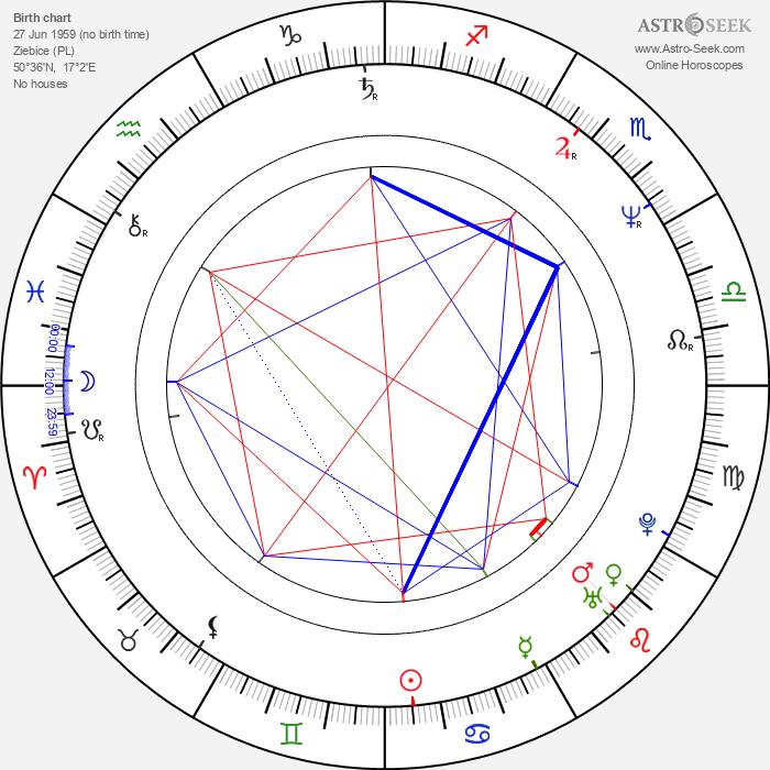 Janusz Kaminski - Astrology Natal Birth Chart