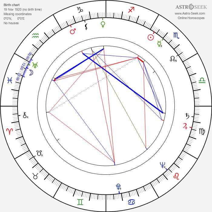 Janusz Klosinski - Astrology Natal Birth Chart