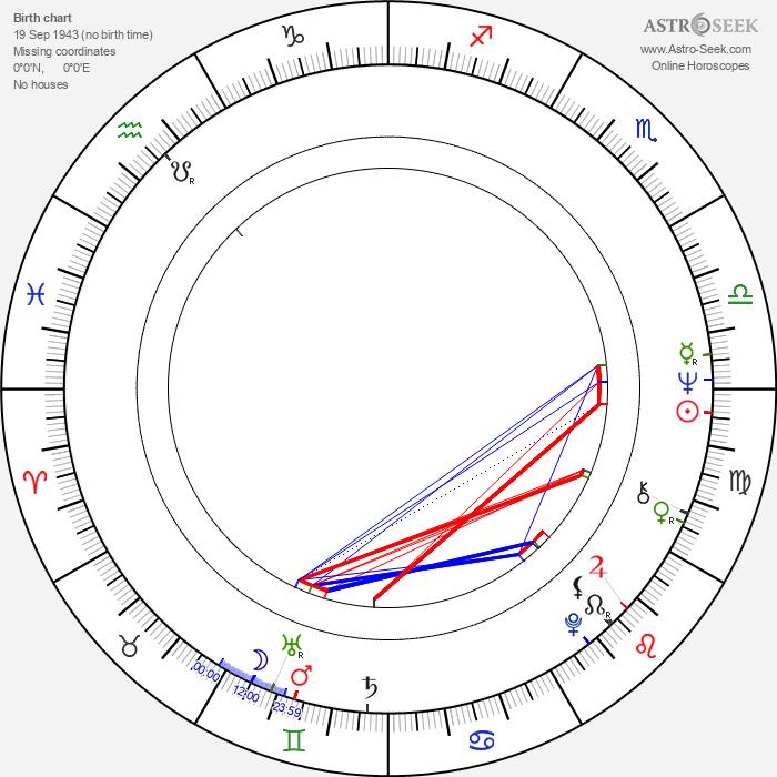 Janusz Kondratiuk - Astrology Natal Birth Chart