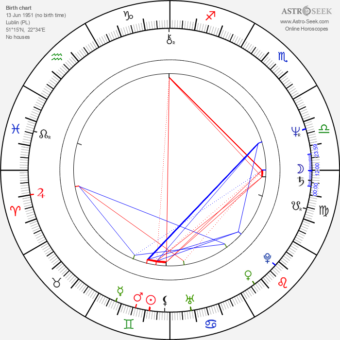 Janusz Lewandowski - Astrology Natal Birth Chart