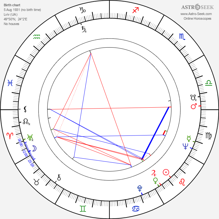 Janusz Majewski - Astrology Natal Birth Chart