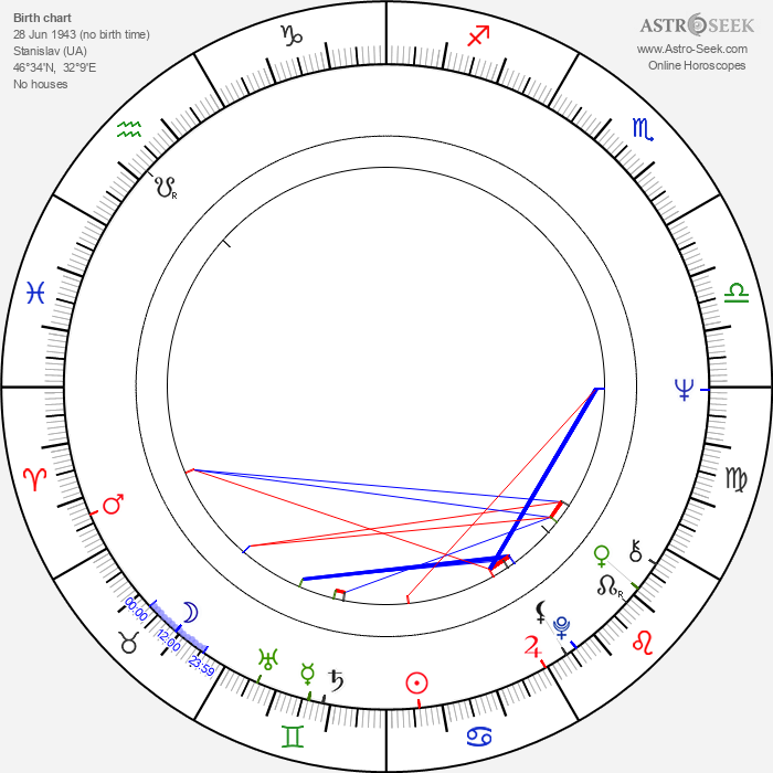 Janusz Michalewicz - Astrology Natal Birth Chart