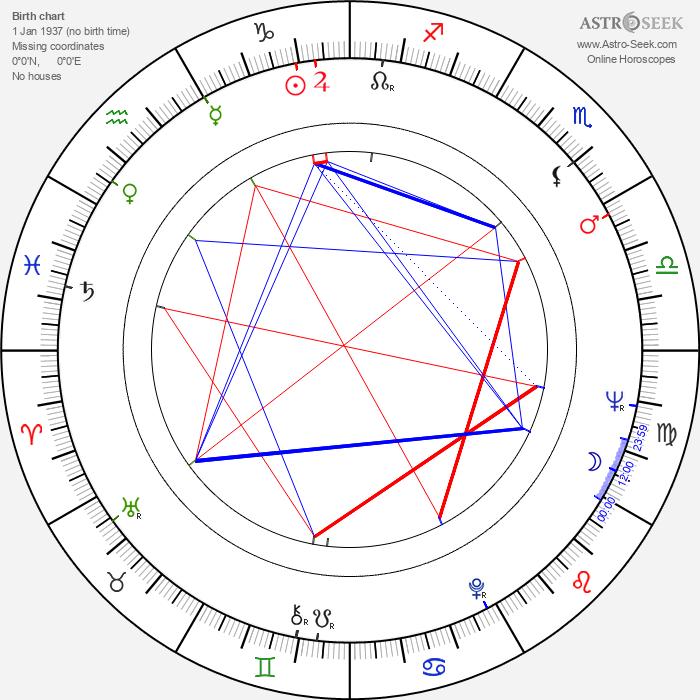 Janusz Michalowski - Astrology Natal Birth Chart