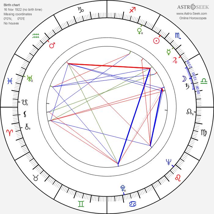 Janusz Morgenstern - Astrology Natal Birth Chart