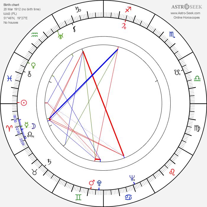 Janusz Paluszkiewicz - Astrology Natal Birth Chart