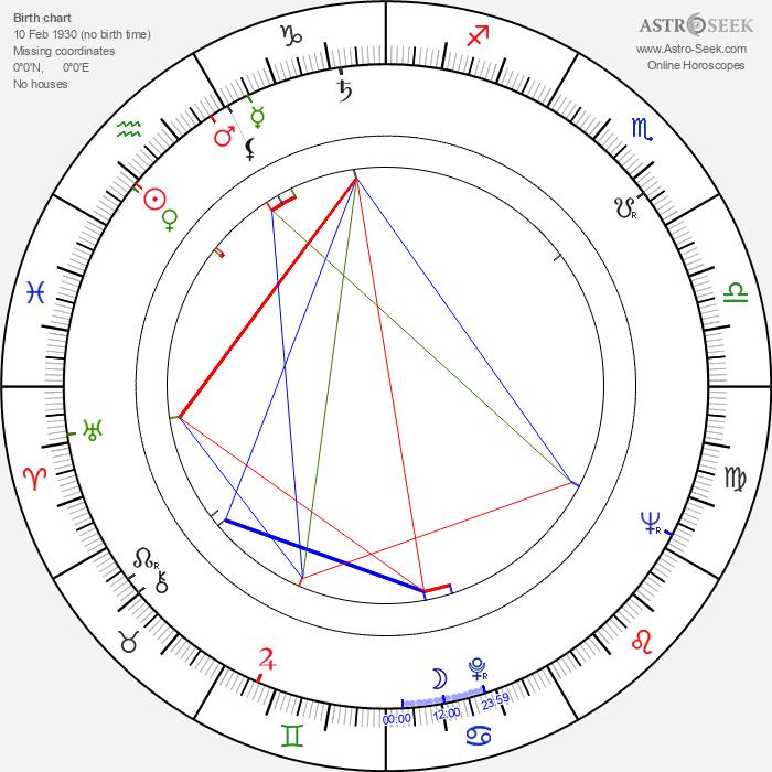 Janusz Rzeszewski - Astrology Natal Birth Chart