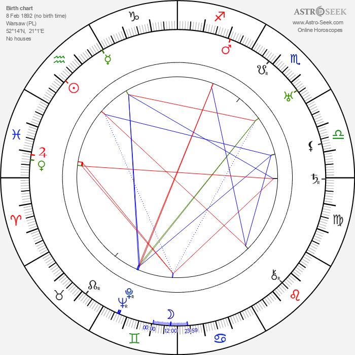 Janusz Strachocki - Astrology Natal Birth Chart