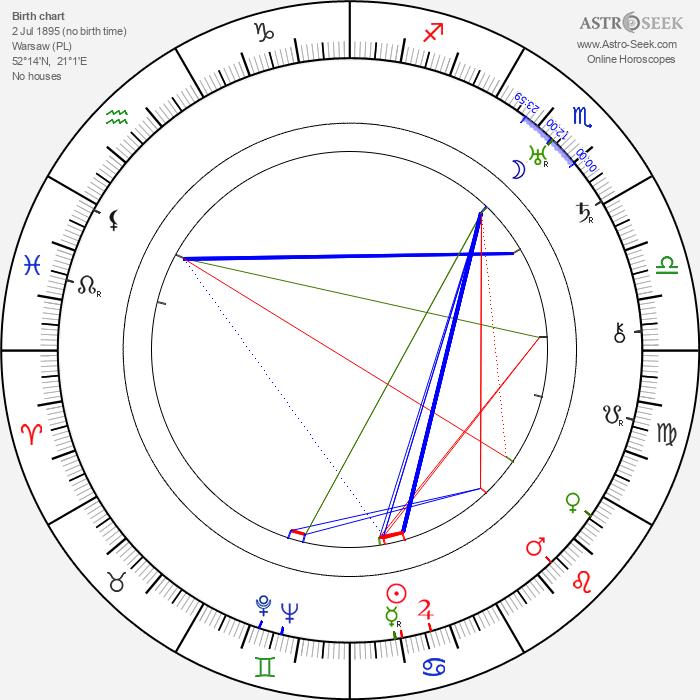 Janusz Warnecki - Astrology Natal Birth Chart