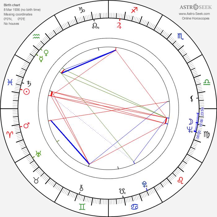 Janusz Zakrzeński - Astrology Natal Birth Chart