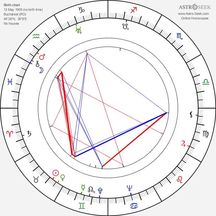 Jany Holt - Astrology Natal Birth Chart