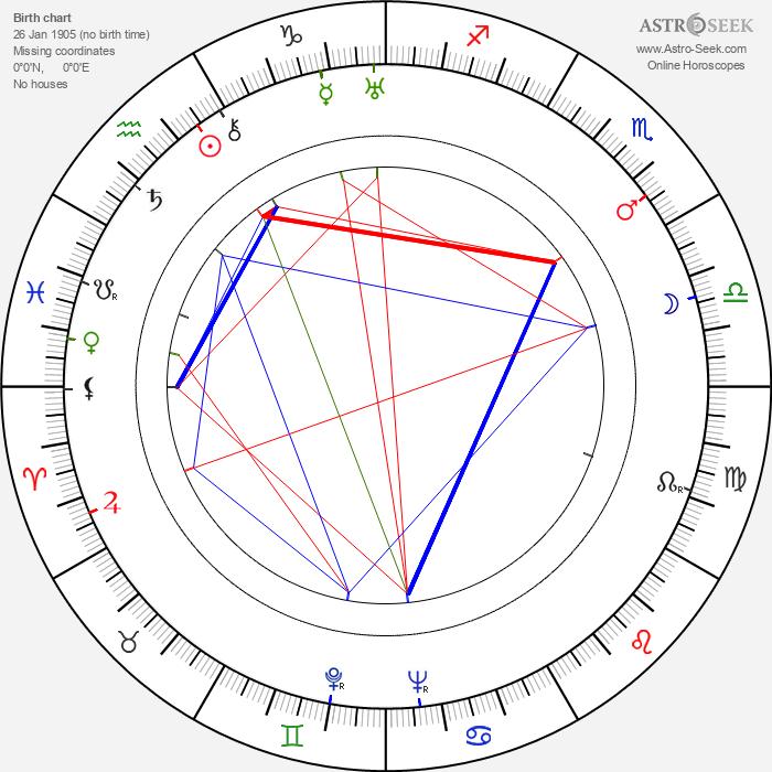 Jára Pospíšil - Astrology Natal Birth Chart