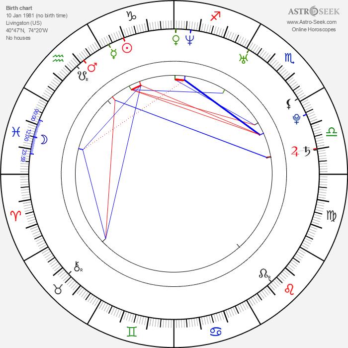 Jared Kushner - Astrology Natal Birth Chart
