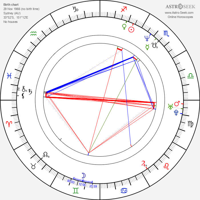 Jared Robinson - Astrology Natal Birth Chart