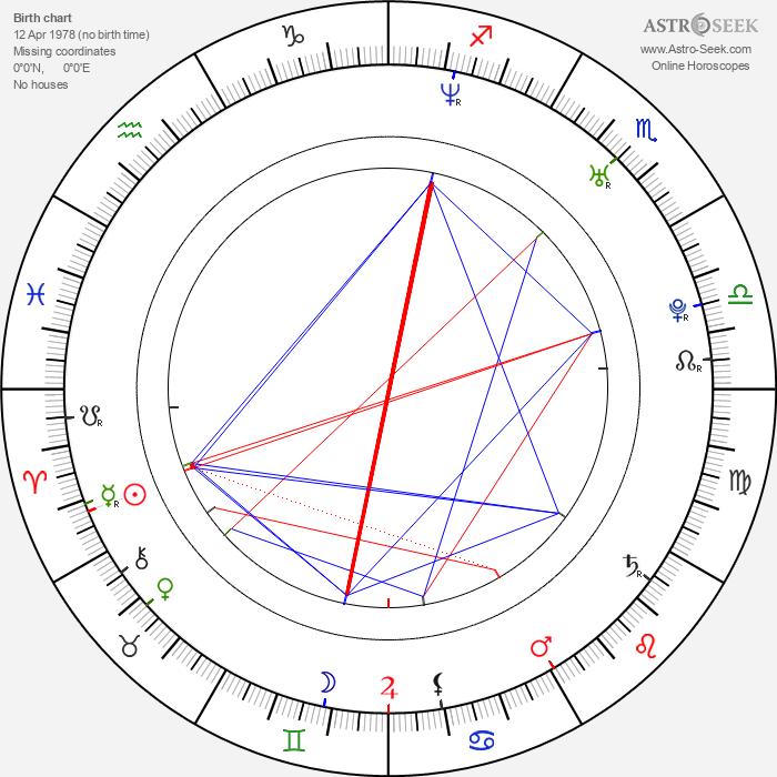 Jared Turner - Astrology Natal Birth Chart