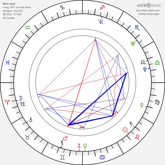 Jared Ward - Astrology Natal Birth Chart