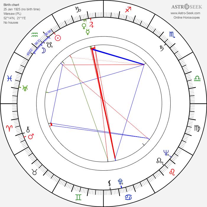Jarema Stępowski - Astrology Natal Birth Chart