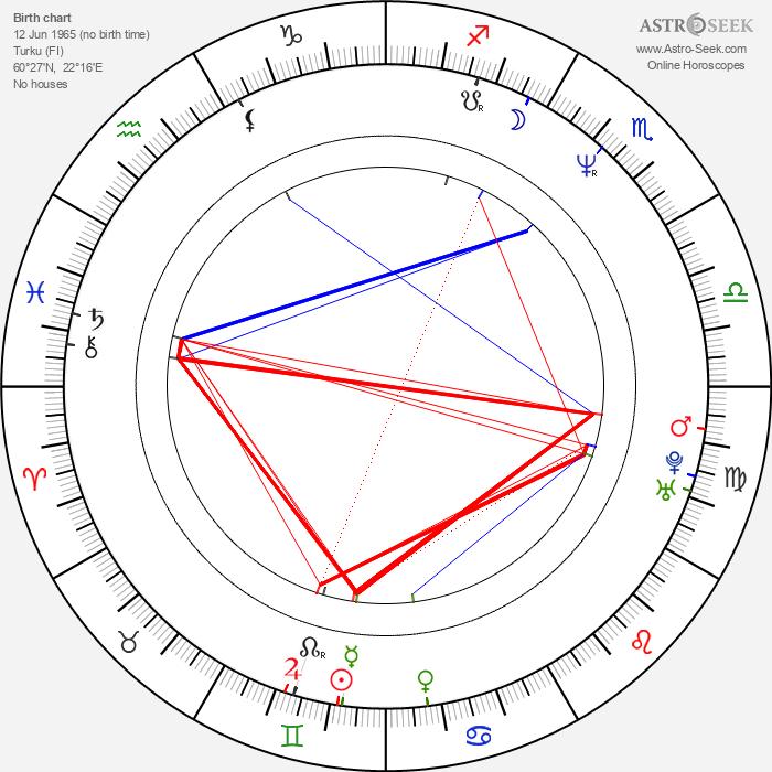 Jari Sarasvuo - Astrology Natal Birth Chart