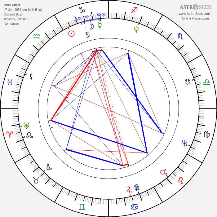 Jarka Calábková - Astrology Natal Birth Chart