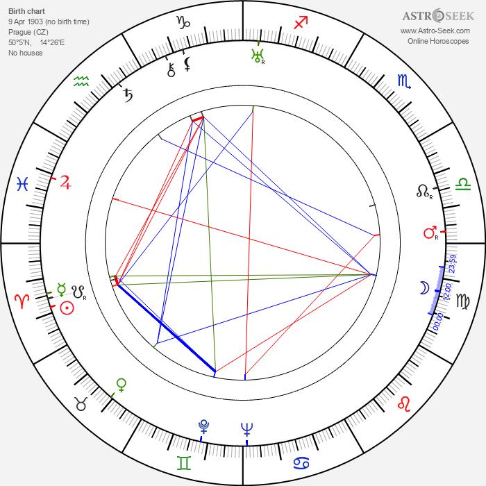 Jarka Pižla - Astrology Natal Birth Chart