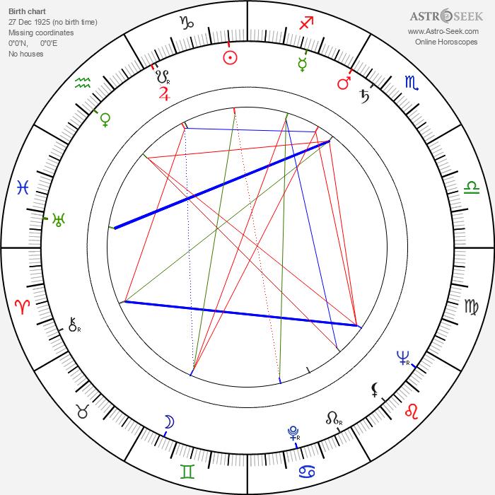 Jarl Fahler - Astrology Natal Birth Chart