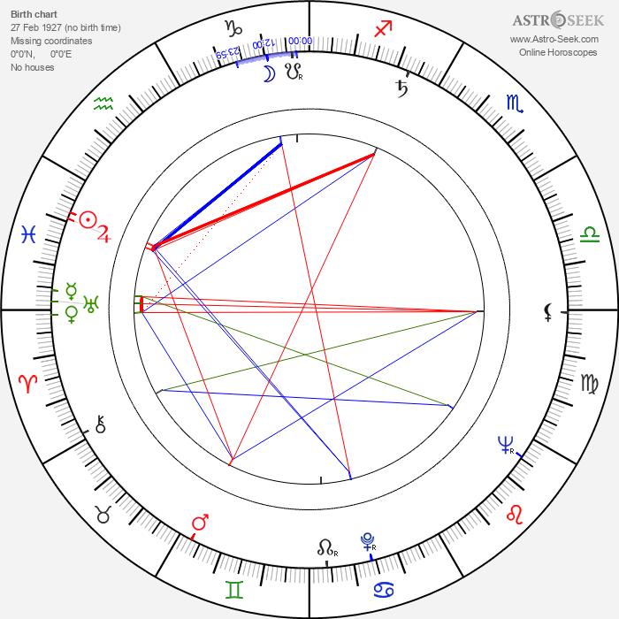 Jarl Kulle - Astrology Natal Birth Chart