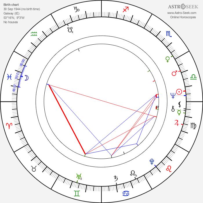 Jarlath Conroy - Astrology Natal Birth Chart