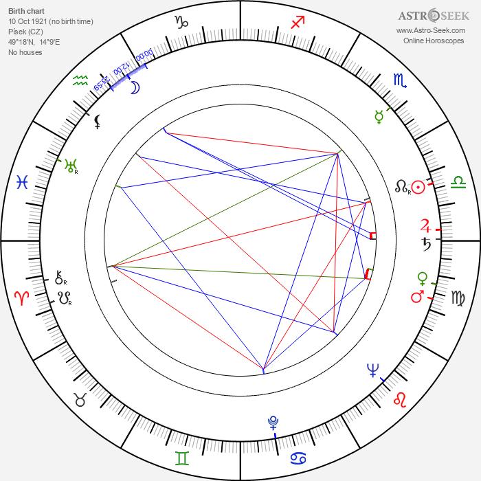 Jarmil Burghauser - Astrology Natal Birth Chart