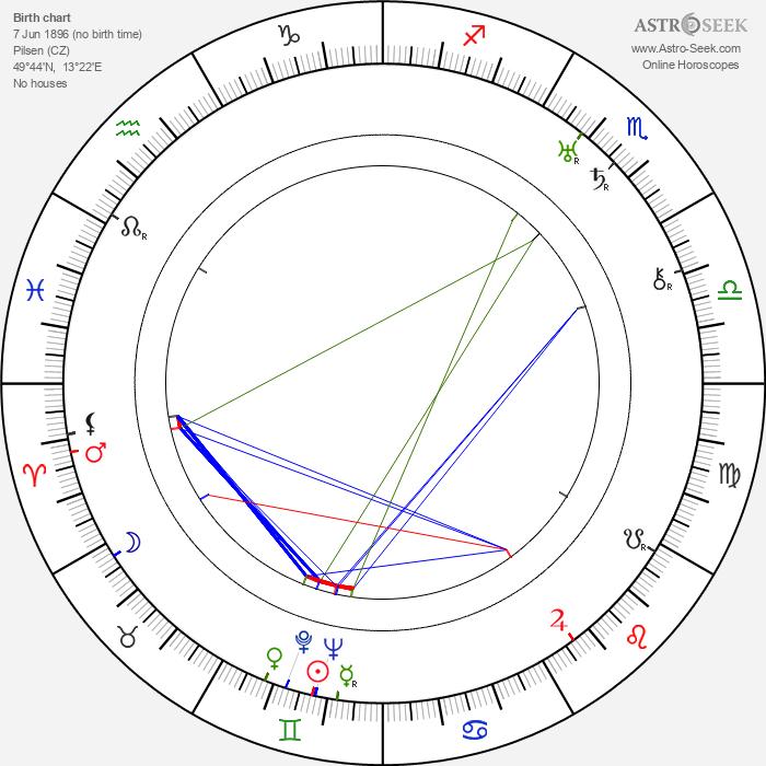Jarmil Škrdlant - Astrology Natal Birth Chart