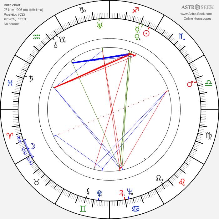 Jarmila Bechyňová - Astrology Natal Birth Chart