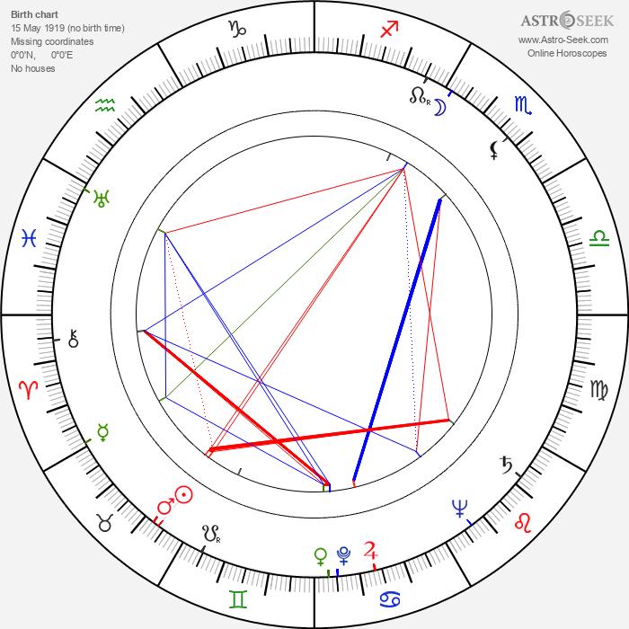 Jarmila Beránková - Astrology Natal Birth Chart