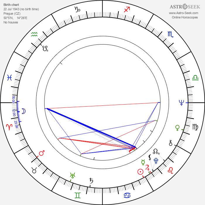 Jarmila Gerlová - Astrology Natal Birth Chart