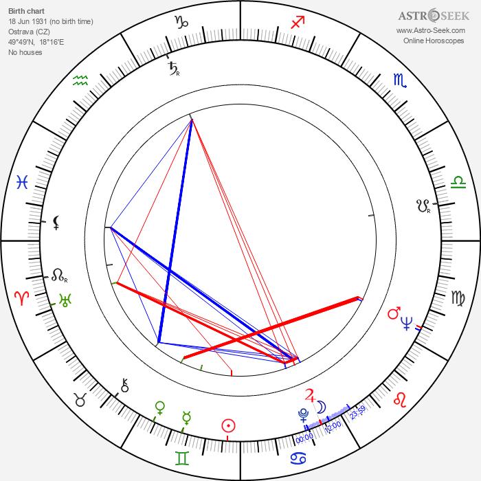 Jarmila Horská - Astrology Natal Birth Chart