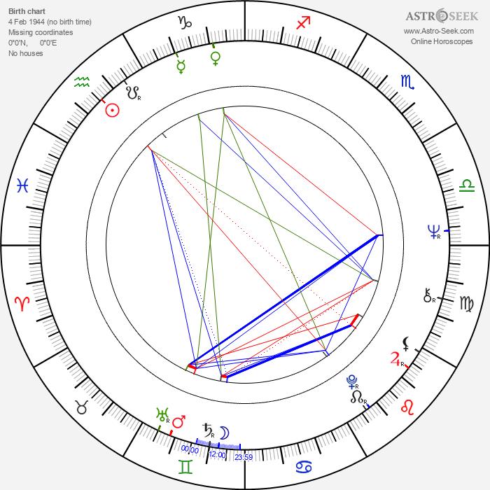 Jarmila Kostlivá - Astrology Natal Birth Chart