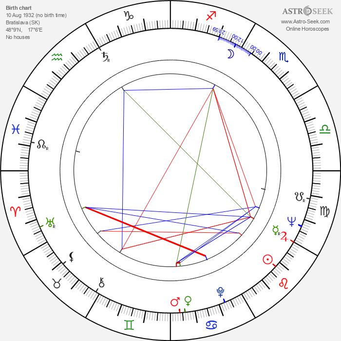 Jarmila Košťová - Astrology Natal Birth Chart