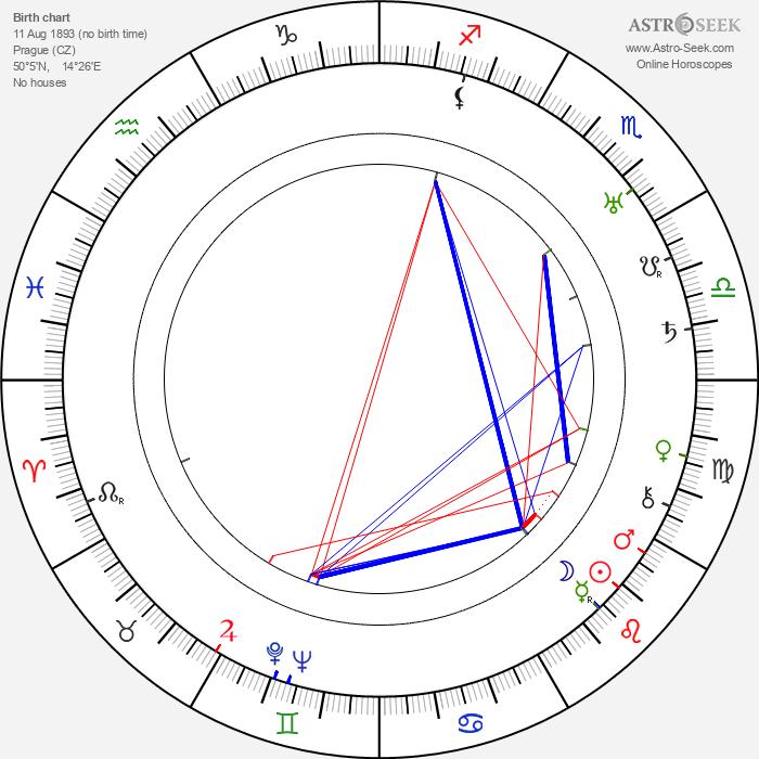 Jarmila Kronbauerová - Astrology Natal Birth Chart