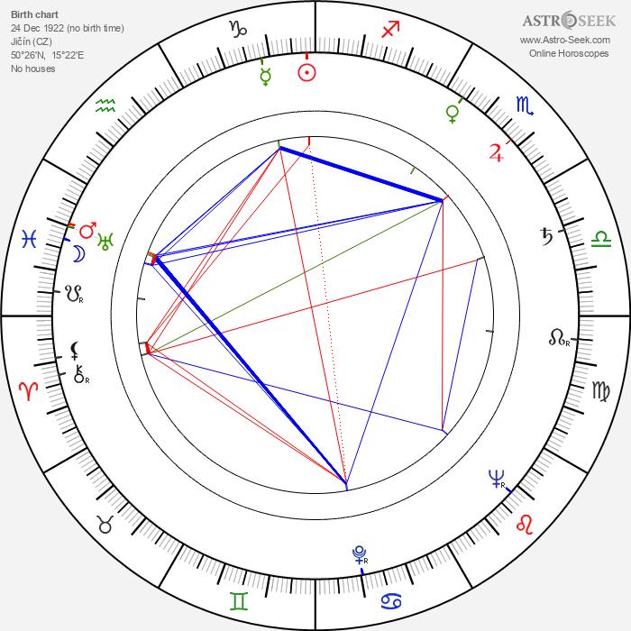 Jarmila Krulišová - Astrology Natal Birth Chart